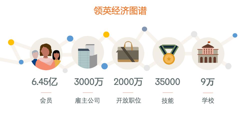陆坚:超越连接人脉 —— 从职场社交到社交化的职业发展平台